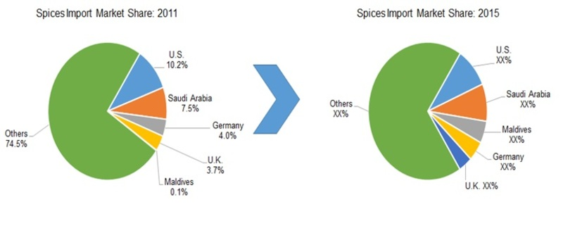 SPICE IMPORT SHARE ANALYSIS,
