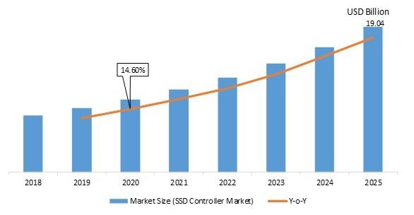 SSD Controller Market