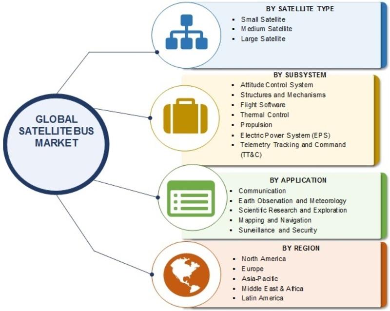 Satellite Bus Market_Image