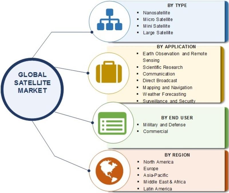 Satellite Market_Image
