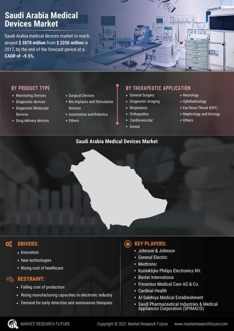 Saudi Arabia Medical Devices Market