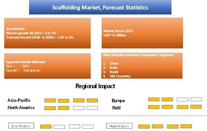 Scaffolding Market