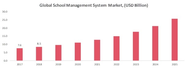 School Management System Market
