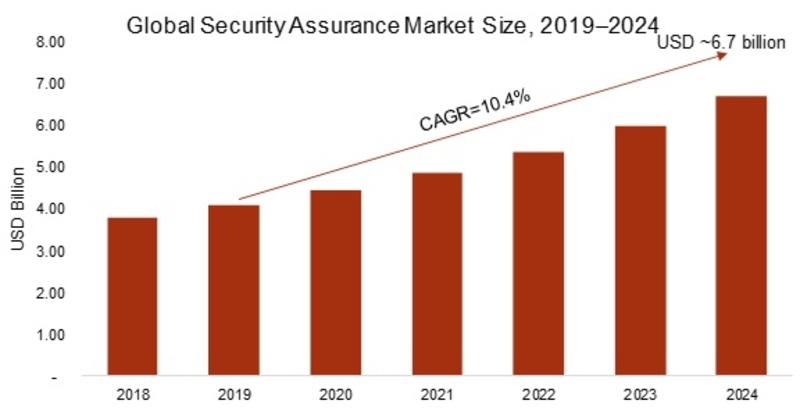 Security Assurance Market_Image