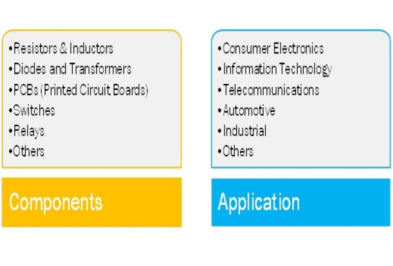 Segment of Global Interconnects and Passive Components Market