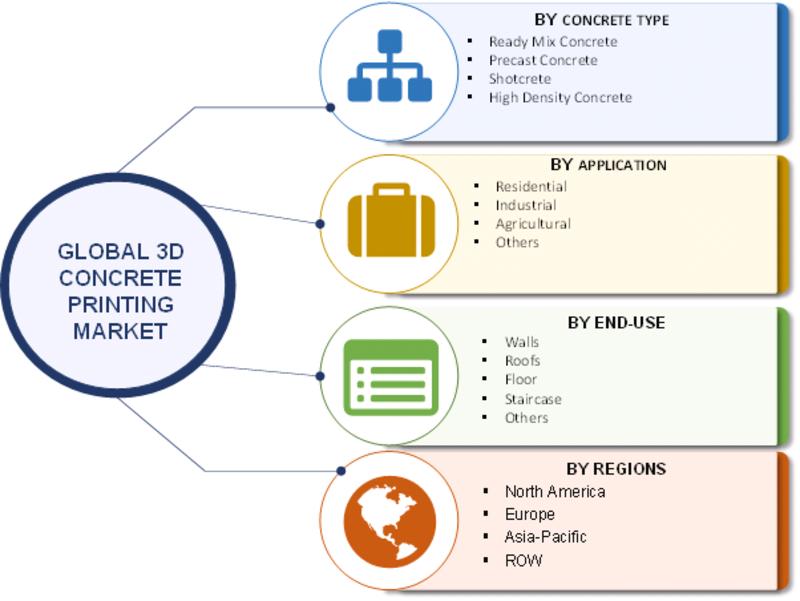 Segmentation-Global 3D Concrete Printing Market