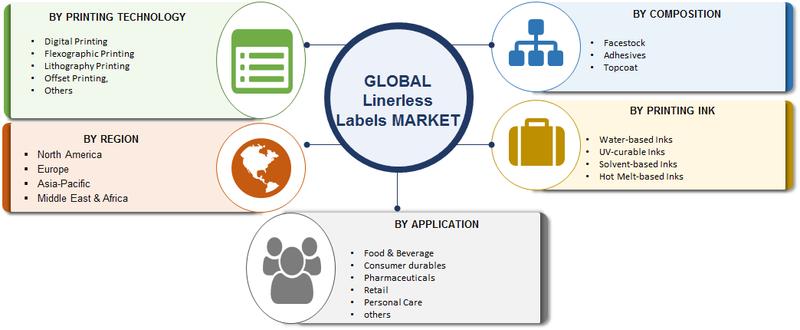 Segmentation Global Linerless Labels