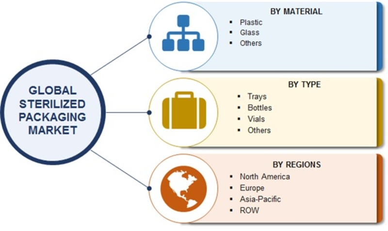 Segmentation Sterilized Packaging Market