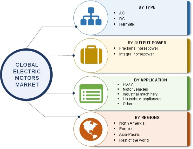 Global Electric Motors Market Research Report Forecast