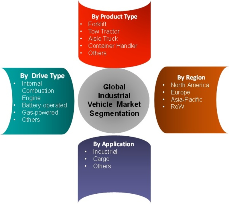Segmentation of Industrial Vehicles Market