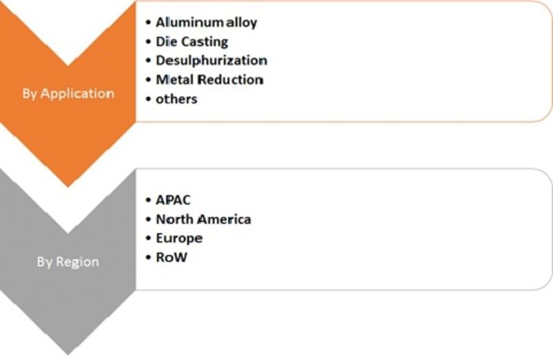 Segmentation of Magnesium Metal Market