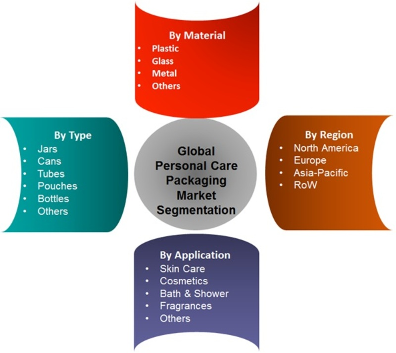 Segmentation of Personal Care Packaging Market.