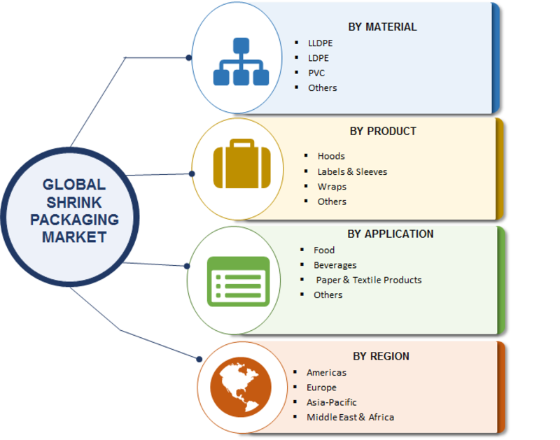 Segmentation of Shrink Packaging Market