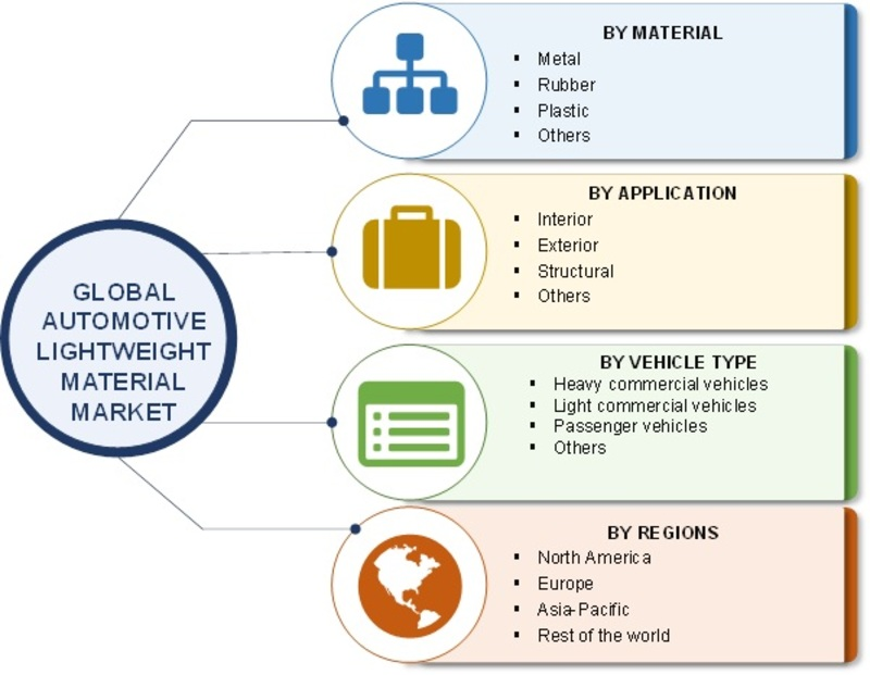 market analysis lightweight materials market global The lightweight materials market report offers a comprehensive study of the  current scenario of the market coupled with market dynamic includes drivers,.