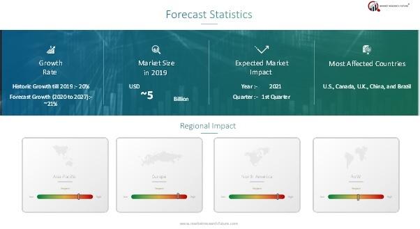 Self-Service Analytics Market