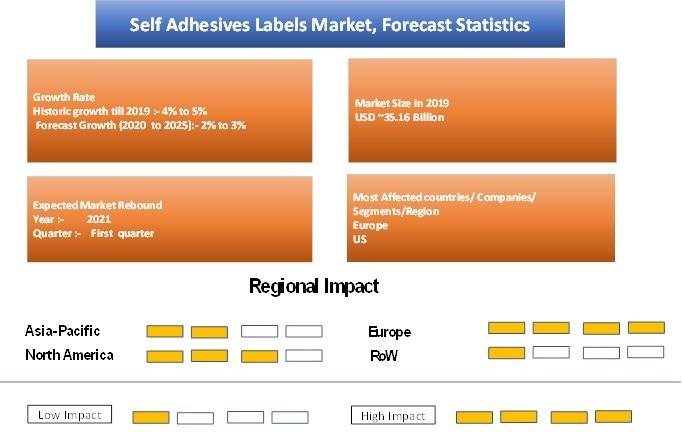 Self Adhesive Labels Market