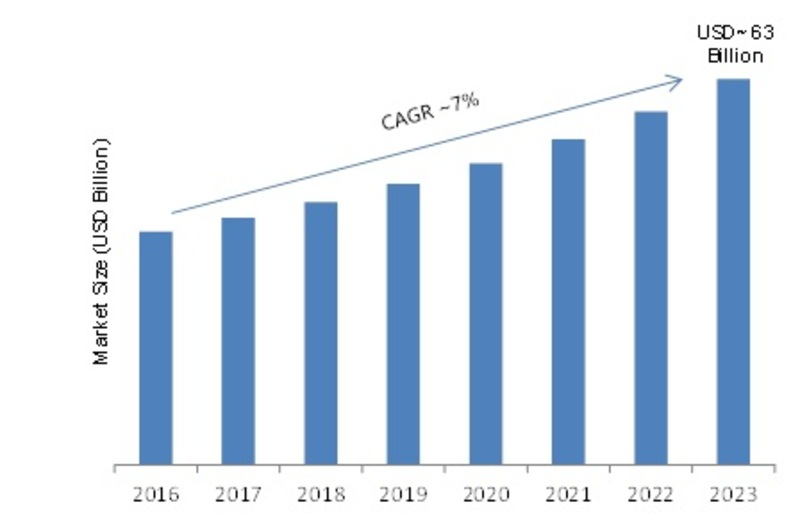 Semiconductor Production Equipment Market