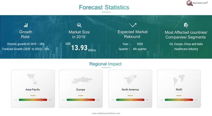 Sensor Data Analytics Market