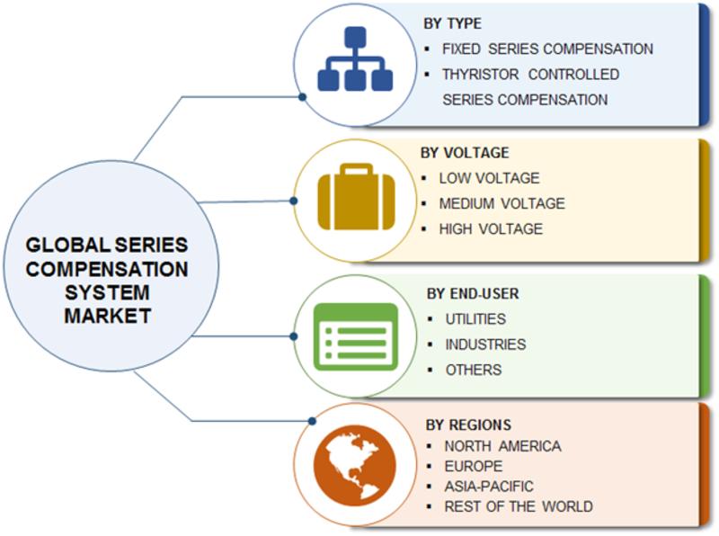 Series Compensation System Market