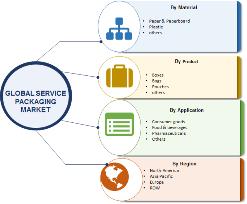 Service Packaging Market
