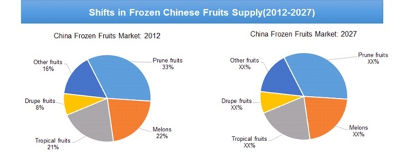 Shifts in Frozen Chinese Fruits Supply (2012-2027)
