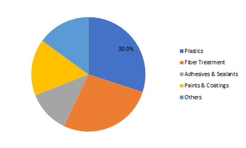 Silane Coupling Agents Market