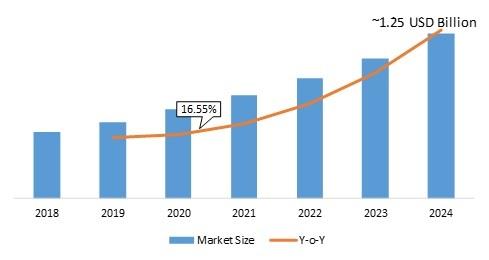 Silicon Wafer Reclaim Market