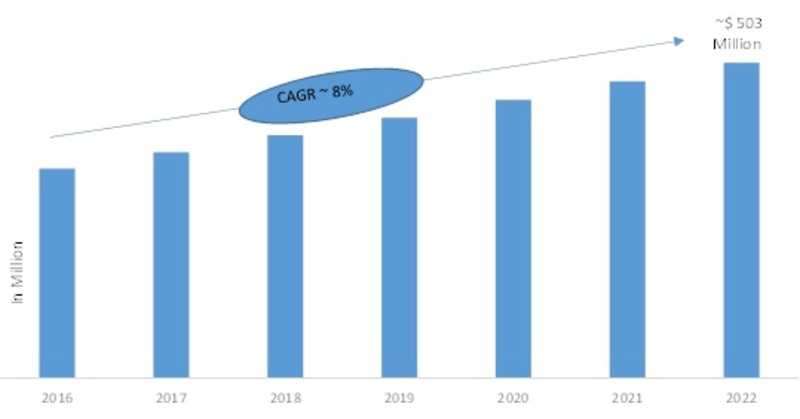 Silicon Wafers Market Research Report- Global Forecast 2022