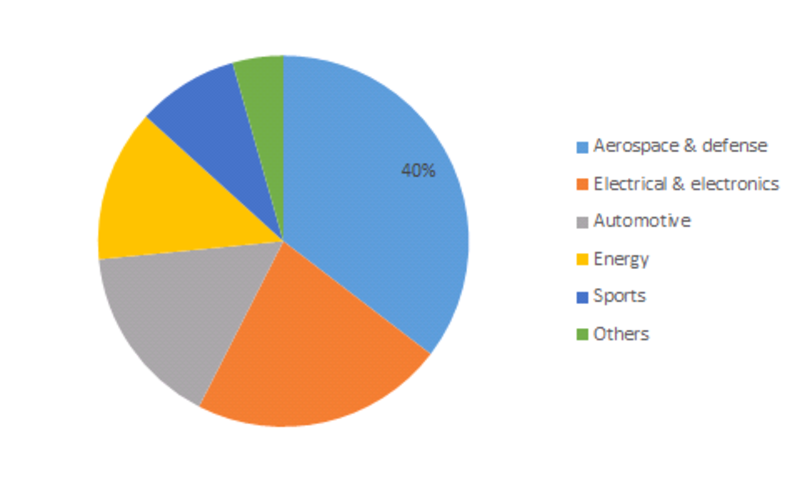 Single-Walled Carbon Nanotube (SWCNT) Market Share, by End Use Industries 2016