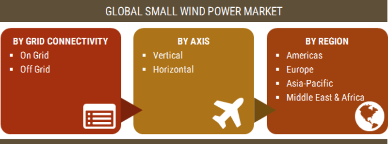 Small Wind Power Market Segmentation