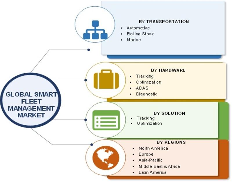 Smart Fleet Management Market Image