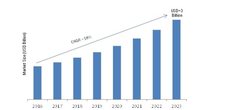 Smart Home Energy Management Device Market