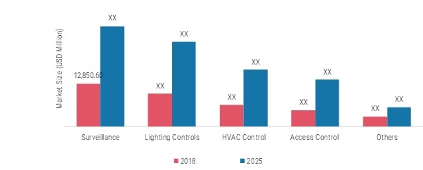 Smart Home and Office Market