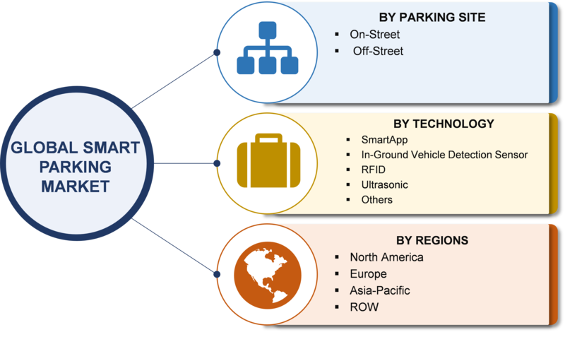 Smart Parking Market, By Segmentation