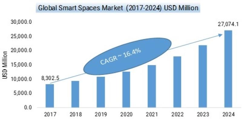 Smart Spaces Market