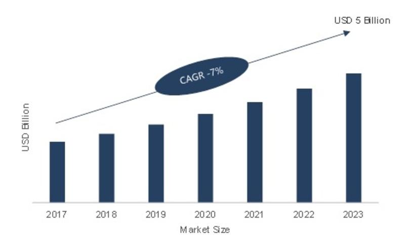Smart Temperature Management Market