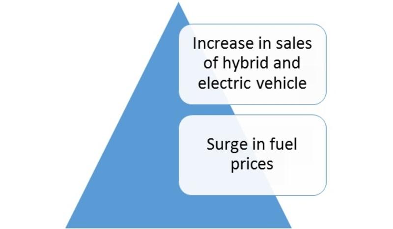 Smart e-Drive Market PR