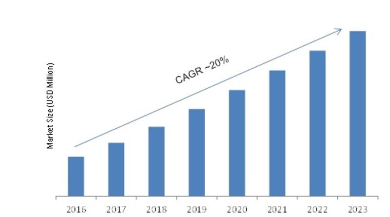 Smartphone Operating System Market