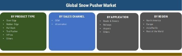 Snow Pusher Market