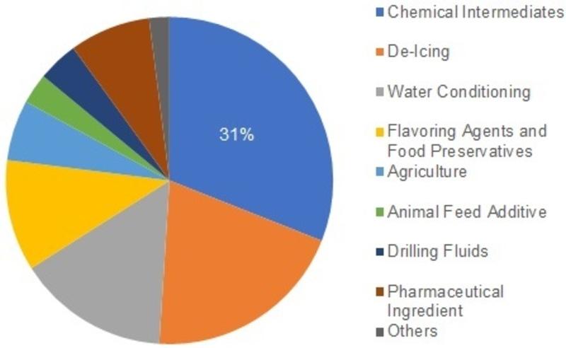 Sodium Chloride Market