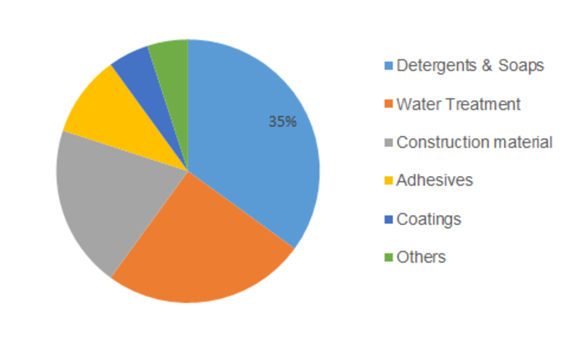 Sodium Silicate Market Research Report - Forecast to 2023 | MRFR
