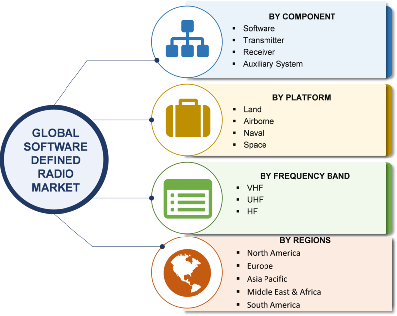 global software defined radios market solutions Hundreds of thousands of sca-enabled software-defined radios (sdrs) have  been deployed to date worldwide, dozens of programs are  systems, with the  total market for sdr-based tactical radio production estimated at $5 billion in  2015  of the wireless innovation forum to develop these solutions.