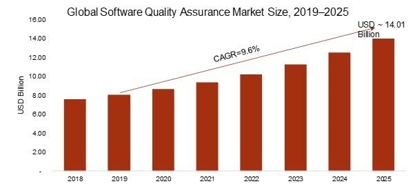 Software Quality Assurance Market