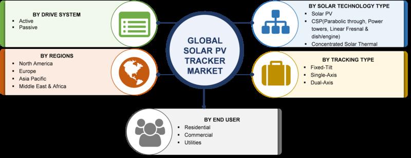 Solar PV Tracker market