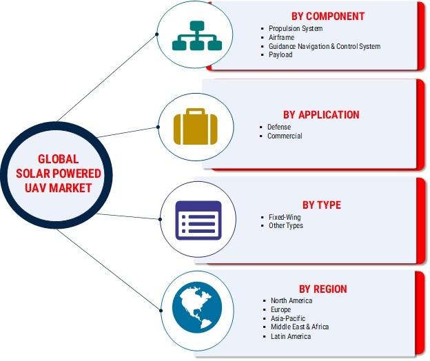 Solar Powered UAV Market