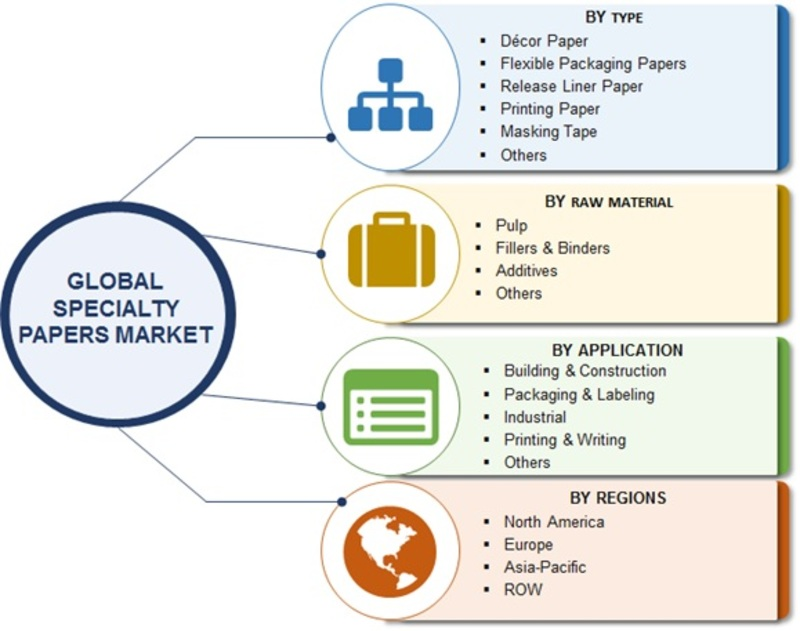 Specialty Papers Market