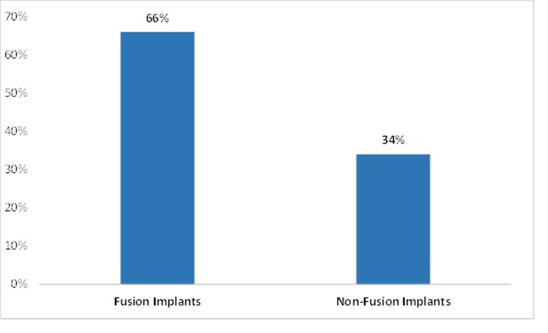 Spinal implants Market, by Type