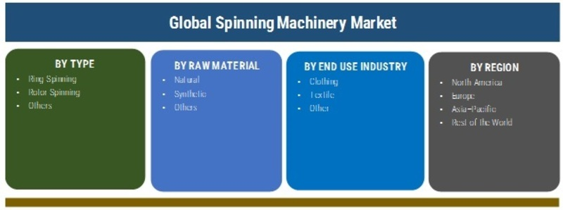 Spinning Machinery Market