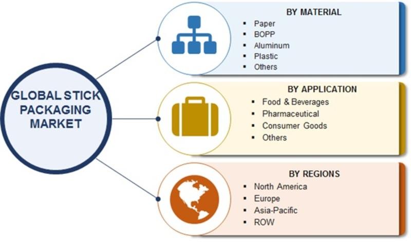 Global Stick Packaging Market