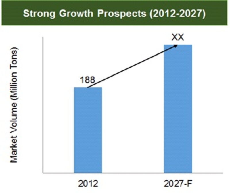 Strong Growth Prospects (2012-2027)